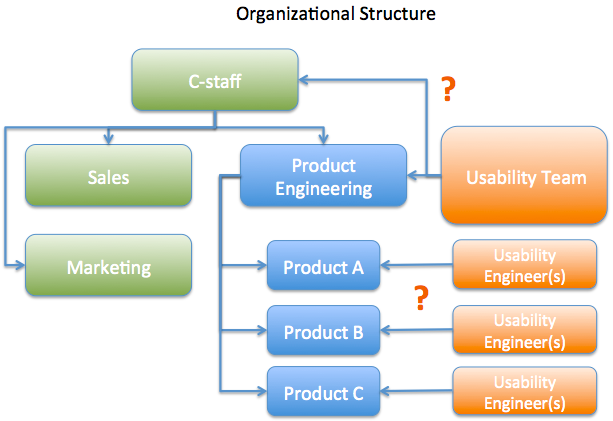Where does the usability team fit into the organization?
