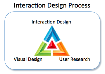 Process taught in usability class